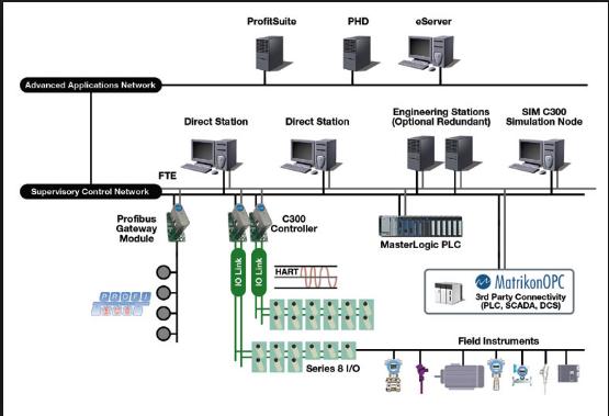 Tổng quan về hệ thống DCS trong nhà máy